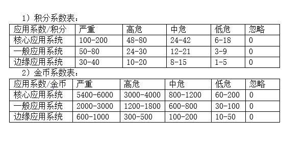 积分金币表.png
